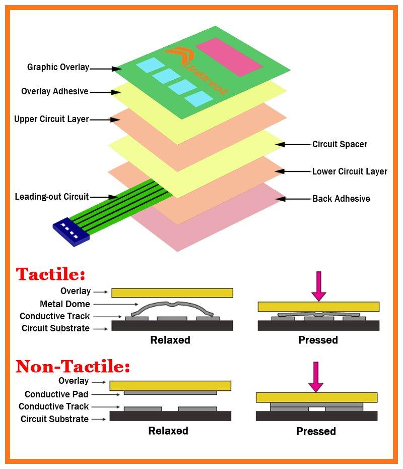 membrane-switch-construction-1